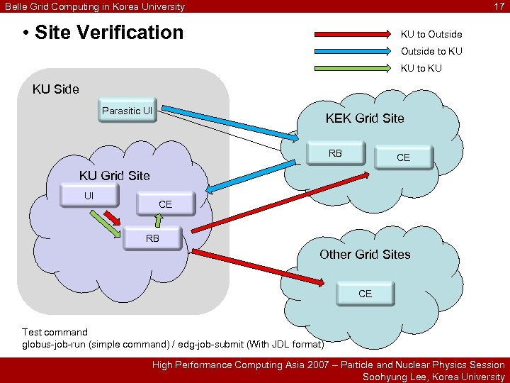 Belle Grid Computing in Korea University 17 • Site Verification KU to Outside to