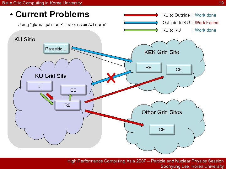 Belle Grid Computing in Korea University 19 • Current Problems KU to Outside ;