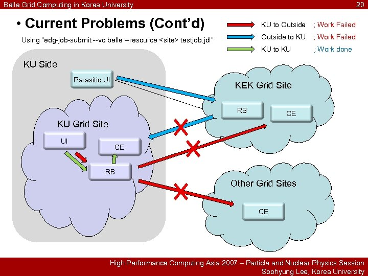 Belle Grid Computing in Korea University 20 • Current Problems (Cont'd) KU to Outside