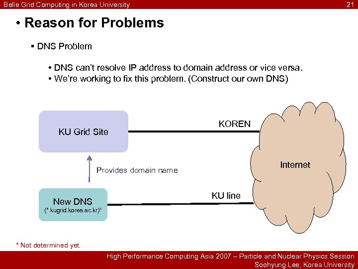 Belle Grid Computing in Korea University 21 • Reason for Problems § DNS Problem