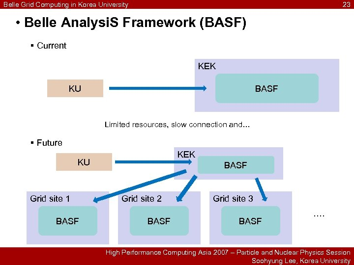 Belle Grid Computing in Korea University 23 • Belle Analysi. S Framework (BASF) §