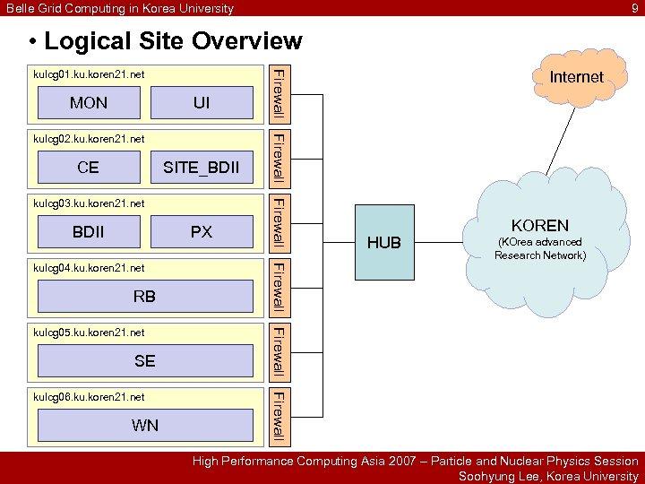 Belle Grid Computing in Korea University 9 • Logical Site Overview MON UI CE