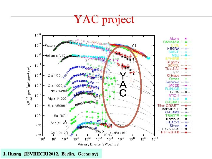 YAC project Y A C J. Huang (ISVHECRI 2012, Berlin, Germany)