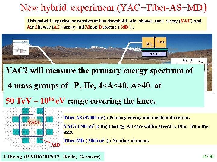 New hybrid experiment (YAC+Tibet-AS+MD) This hybrid experiment consists of low threshold Air shower core