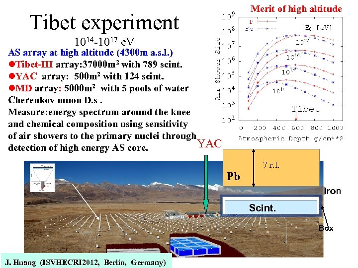 Merit of high altitude Tibet experiment 1014 -1017 e. V AS array at high