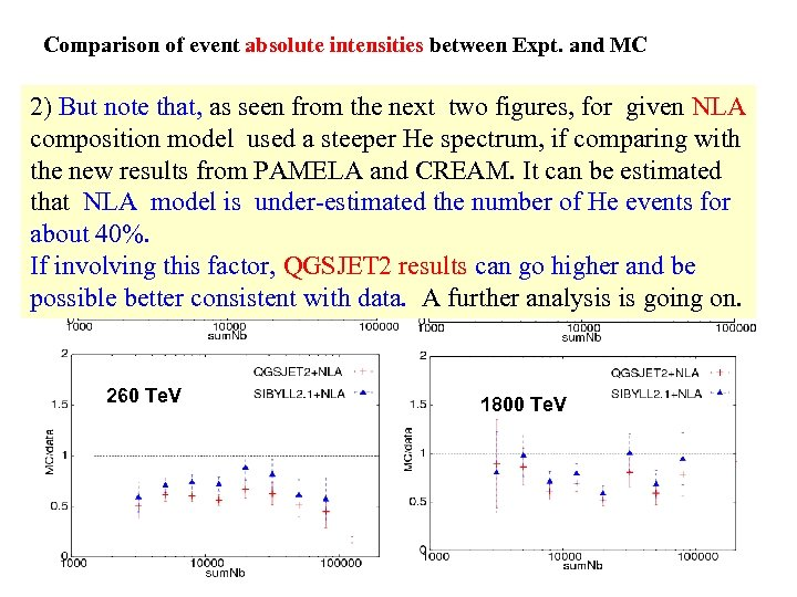 Comparison of event absolute intensities between Expt. and MC 2) But note that,