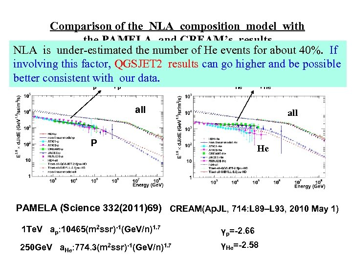 Comparison of the NLA composition model with the PAMELA and CREAM's results NLA is