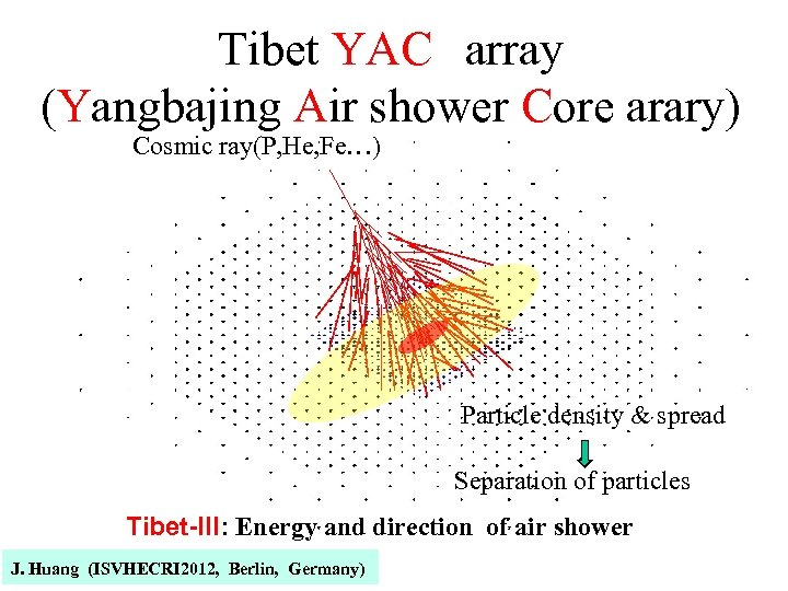 Tibet YAC array (Yangbajing Air shower Core arary) Cosmic ray(P, He, Fe…) Particle density &