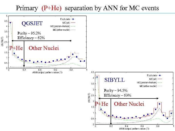 Primary (P+He) separation by ANN for MC events QGSJET Purity – 95. 2% Efficiency