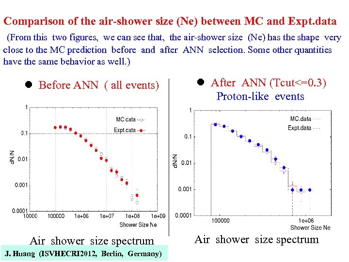 Comparison of the air-shower size (Ne) between MC and Expt. data (From this two