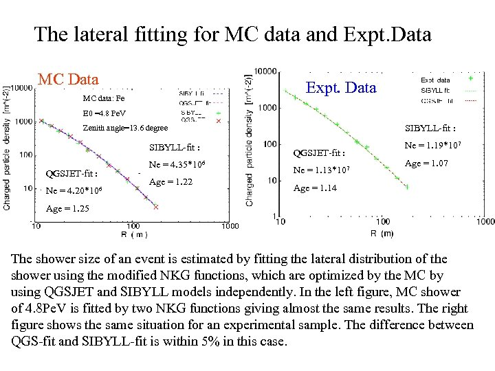 The lateral fitting for MC data and Expt. Data MC Data Expt. Data MC