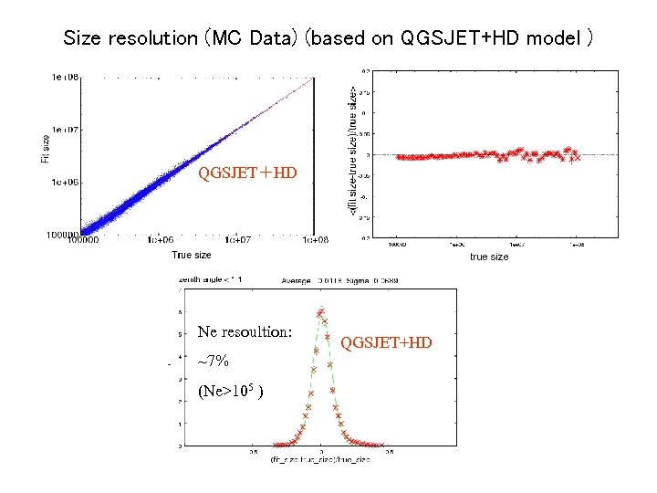 Size resolution (MC Data) (based on QGSJET+HD model ) (1. 0 ≦ sec(Θzenith) <