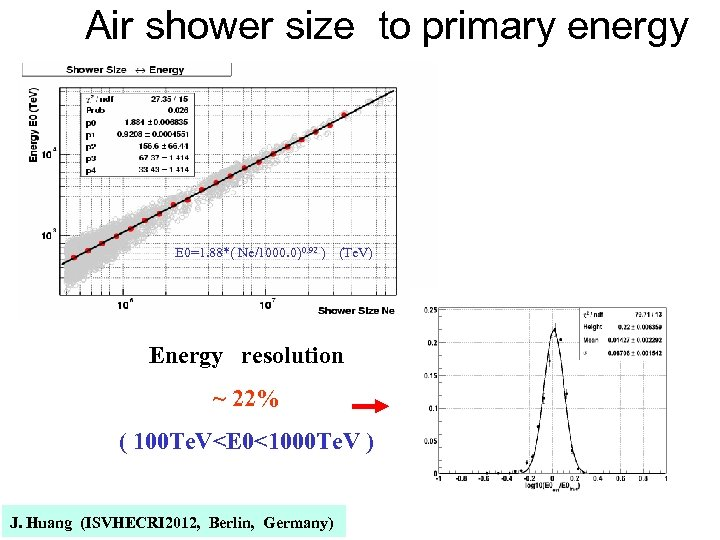 Air shower size to primary energy E 0=1. 88*( Ne/1000. 0)0. 92 )  (Te.