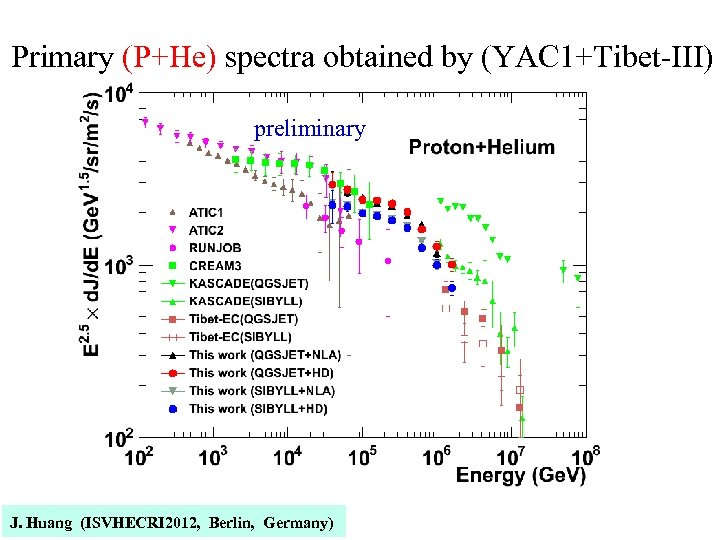 Primary (P+He) spectra obtained by (YAC 1+Tibet-III) preliminary J. Huang (ISVHECRI 2012, Berlin, Germany)