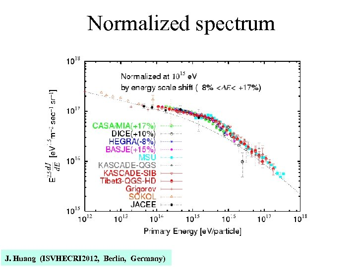 Normalized spectrum J. Huang (ISVHECRI 2012, Berlin, Germany)