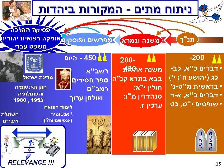 ניתוח מתים - המקורות ביהדות תנ