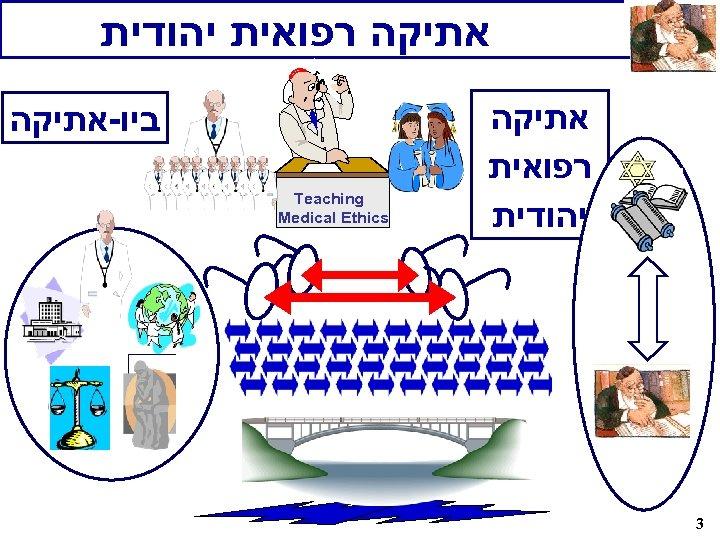 אתיקה רפואית יהודית אתיקה רפואית יהודית 3 ביו-אתיקה Teaching Medical Ethics