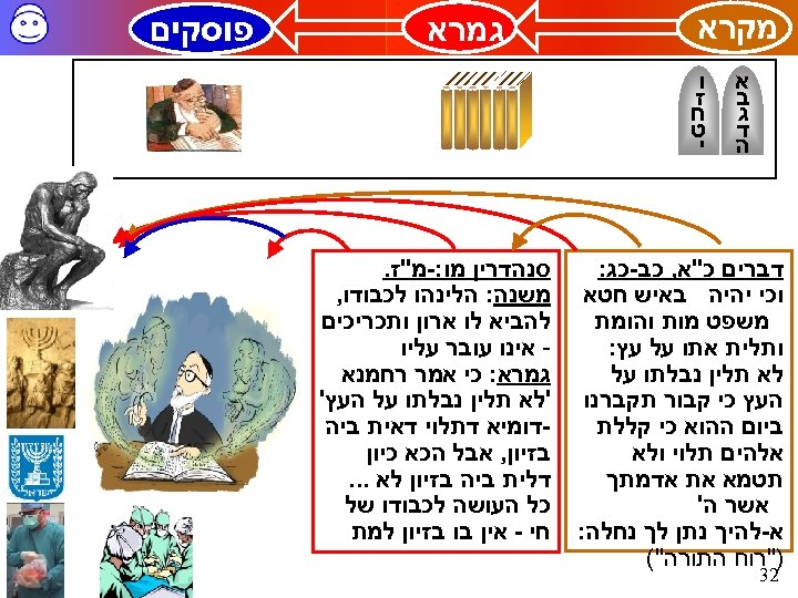 מקרא א ב ג ד ה גמרא ו ז ח ט י סנהדרין