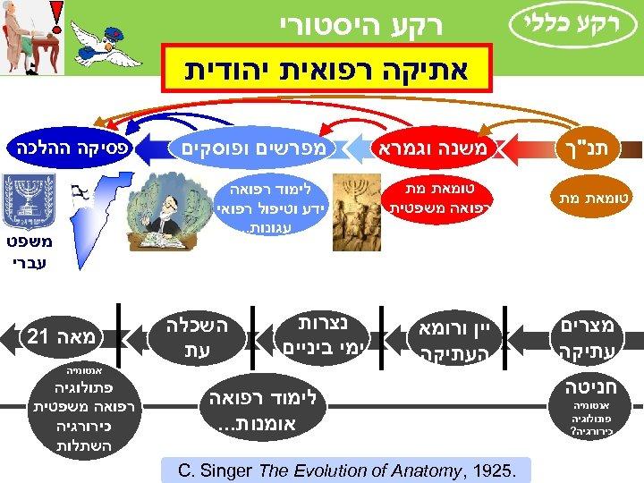 רקע היסטורי אתיקה רפואית יהודית תנ