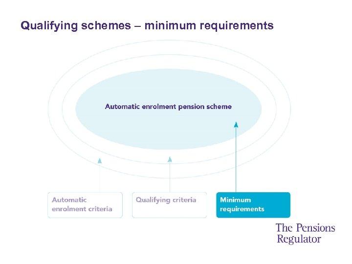 Qualifying schemes – minimum requirements