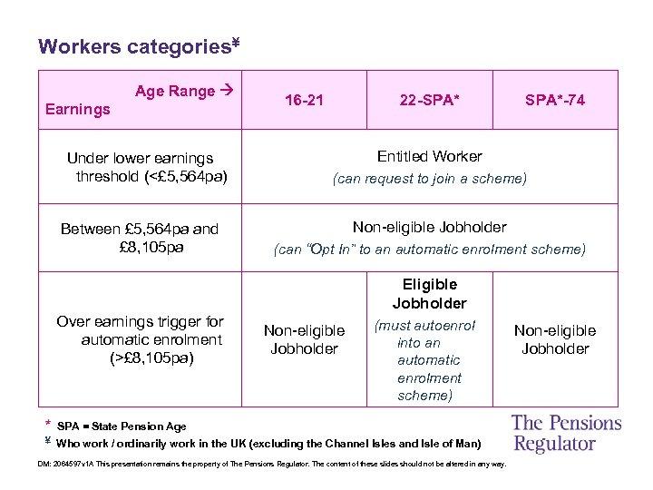 Workers categories¥ Age Range Earnings Under lower earnings threshold (<£ 5, 564 pa) Between