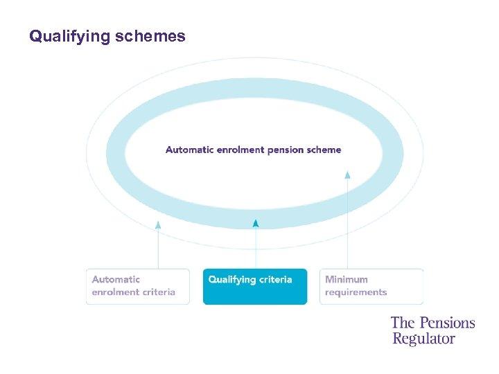 Qualifying schemes