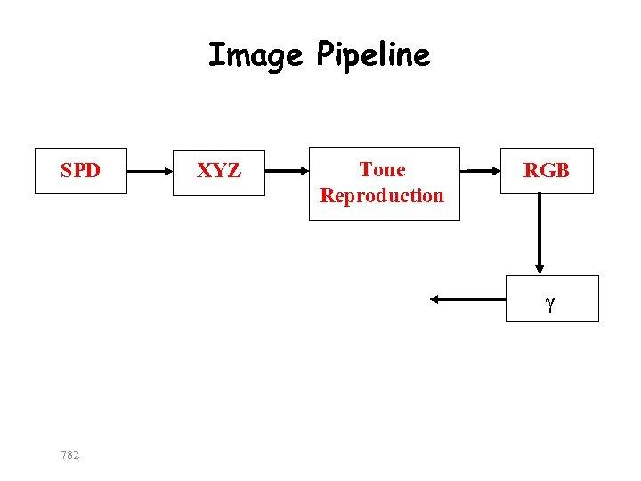 Image Pipeline SPD XYZ Tone Reproduction RGB γ 782