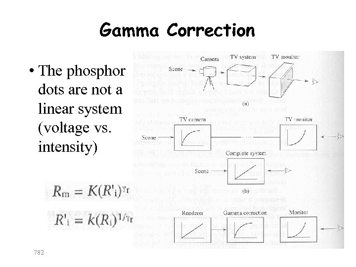Gamma Correction • The phosphor dots are not a linear system (voltage vs. intensity)