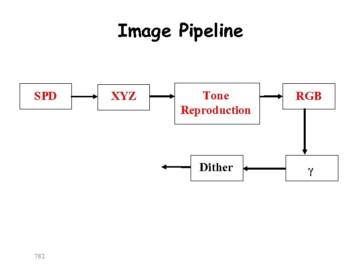 Image Pipeline 782 XYZ Tone Reproduction RGB Dither SPD γ