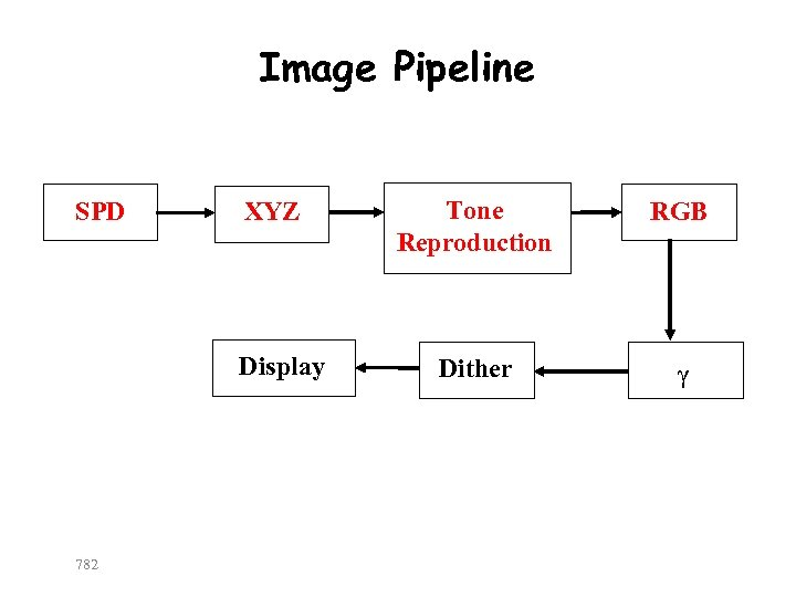 Image Pipeline SPD XYZ Display 782 Tone Reproduction RGB Dither γ
