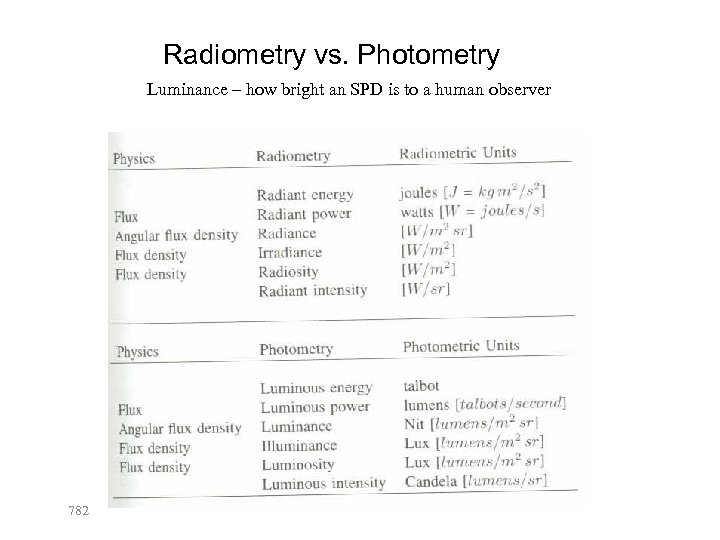 Radiometry vs. Photometry Luminance – how bright an SPD is to a human observer