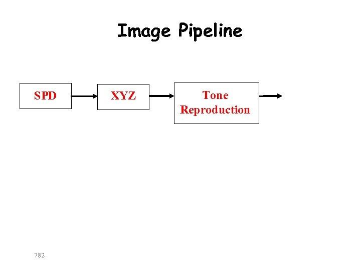 Image Pipeline SPD 782 XYZ Tone Reproduction