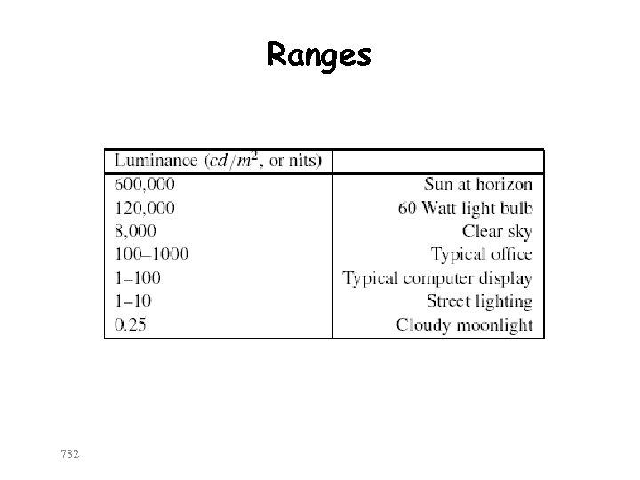 Ranges 782