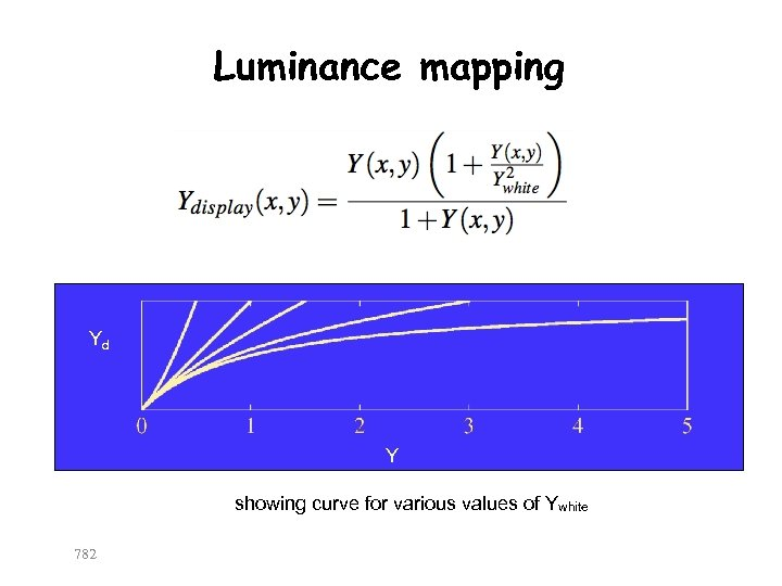 Luminance mapping Yd Y showing curve for various values of Ywhite 782