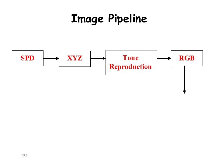 Image Pipeline SPD 782 XYZ Tone Reproduction RGB