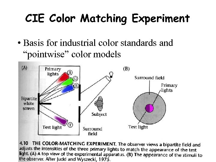 """CIE Color Matching Experiment • Basis for industrial color standards and """"pointwise"""" color models"""