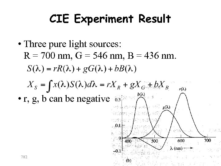 CIE Experiment Result • Three pure light sources: R = 700 nm, G =