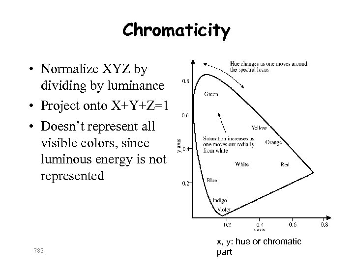 Chromaticity • Normalize XYZ by dividing by luminance • Project onto X+Y+Z=1 • Doesn't