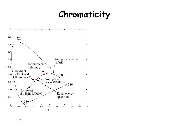 Chromaticity 782