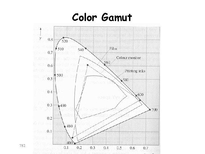 Color Gamut 782