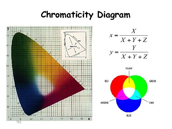 Chromaticity Diagram 782