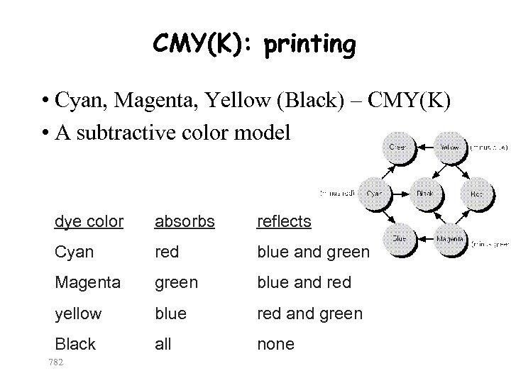 CMY(K): printing • Cyan, Magenta, Yellow (Black) – CMY(K) • A subtractive color model