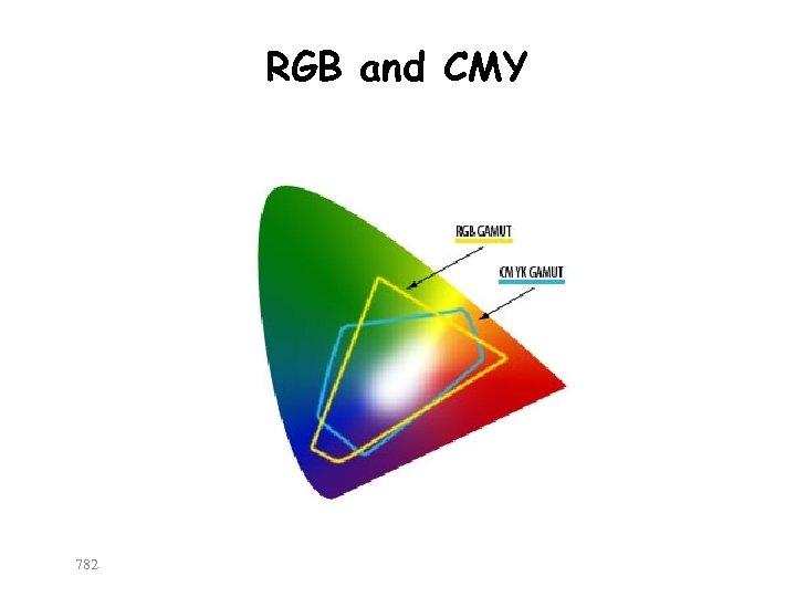 RGB and CMY 782