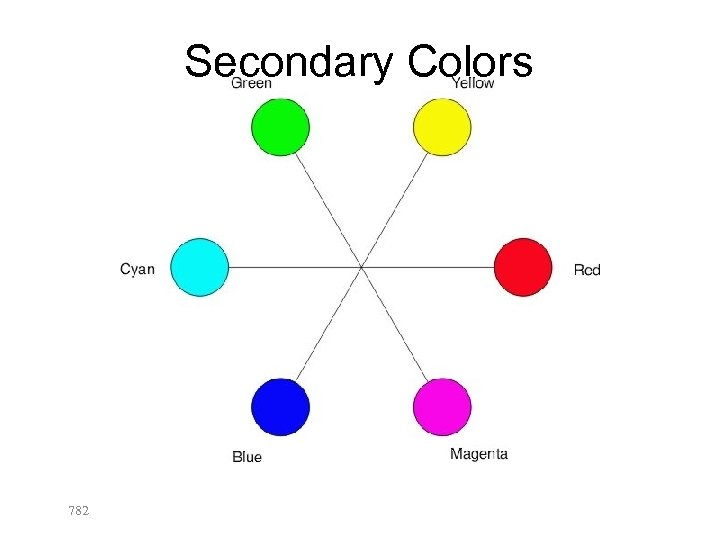 Secondary Colors 782