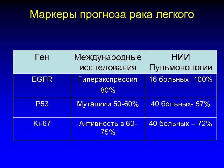 Маркеры прогноза рака легкого Ген Международные НИИ исследования Пульмонологии EGFR Гиперэкспрессия 80% 16 больных-
