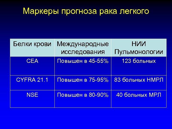 Маркеры прогноза рака легкого Белки крови Международные НИИ исследования Пульмонологии СЕА СYFRA 21. 1
