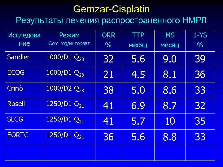Gemzar-Cisplatin Результаты лечения распространенного НМРЛ Исследова ние Режим Gem mg/интервал ORR % TTP месяц