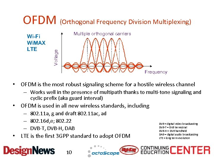 OFDM (Orthogonal Frequency Division Multiplexing) Multiple orthogonal carriers Voltage Wi-Fi Wi. MAX LTE Frequency