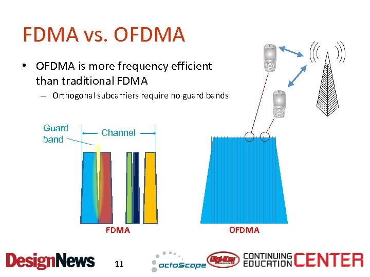 FDMA vs. OFDMA • OFDMA is more frequency efficient than traditional FDMA – Orthogonal