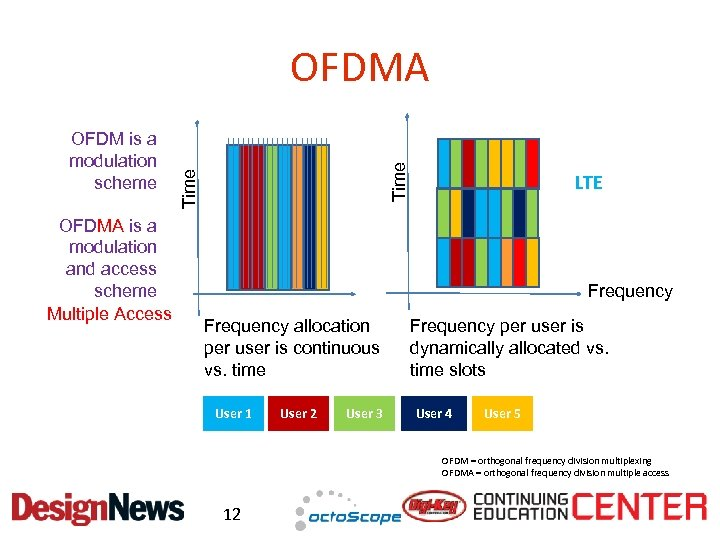 OFDMA is a modulation and access scheme Multiple Access Time OFDM is a modulation